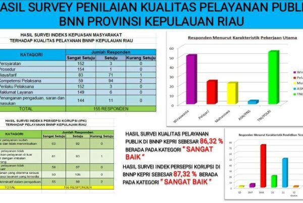 Survey Kualitas Pelayanan di BNNP Kepri